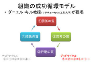 Success_cycle_model